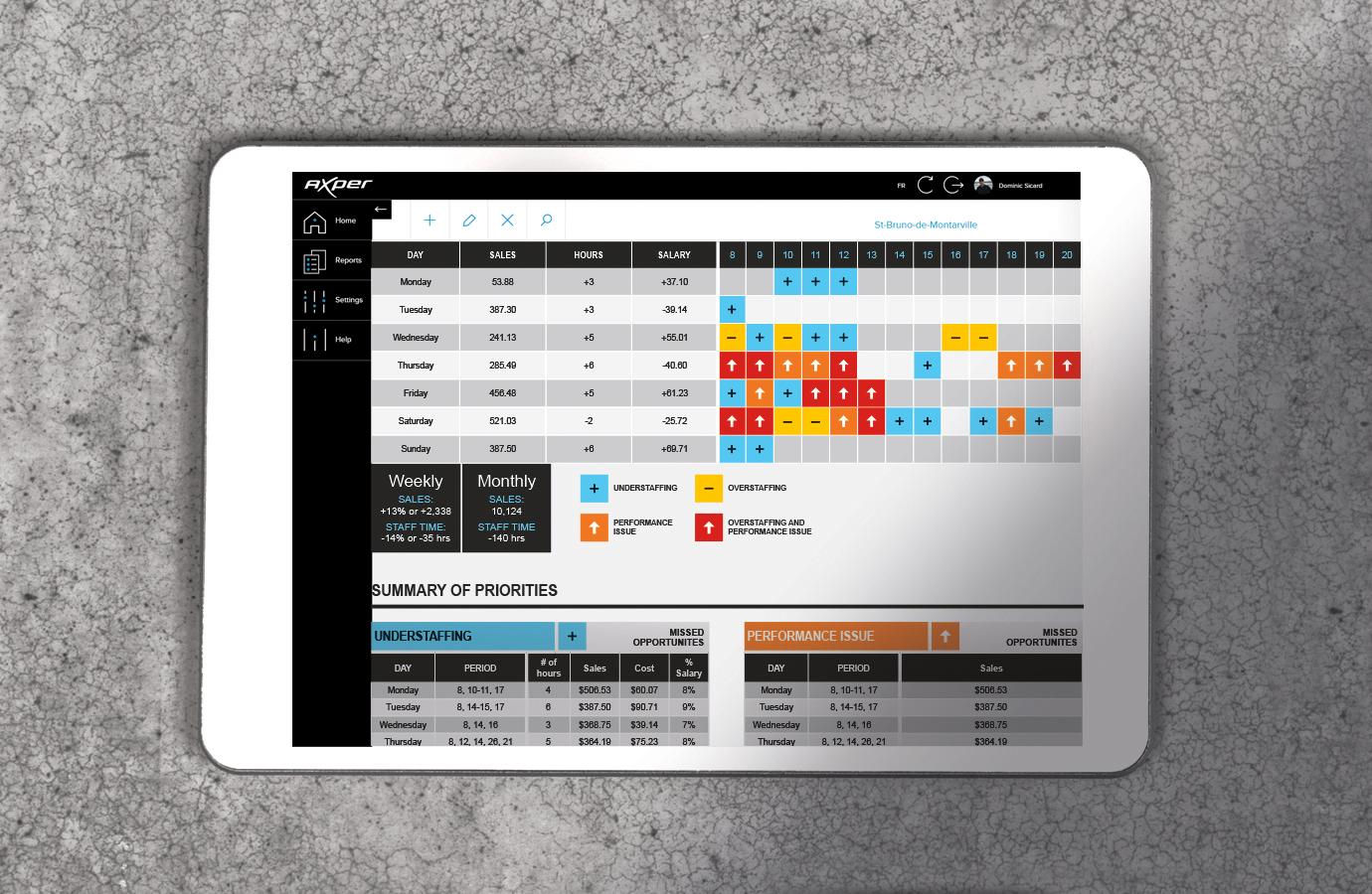 Application, données recueillies dans les boutiques par Axper